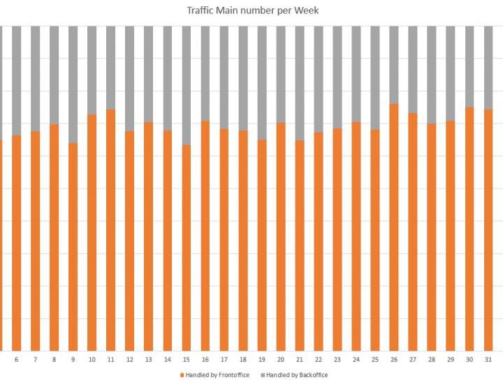 Traffic Report per Week